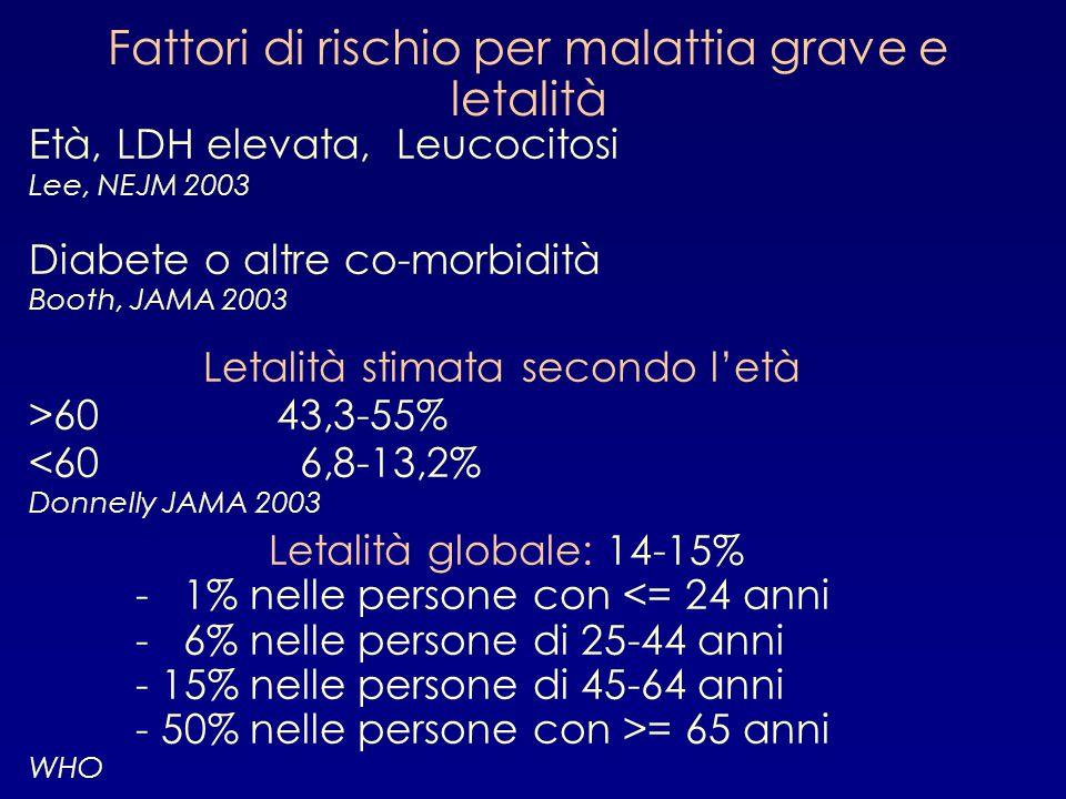 Fattori di rischio per malattia grave e letalità Età, LDH elevata, Leucocitosi Lee, NEJM 2003 Diabete o altre co-morbidità Booth, JAMA 2003 Letalità s