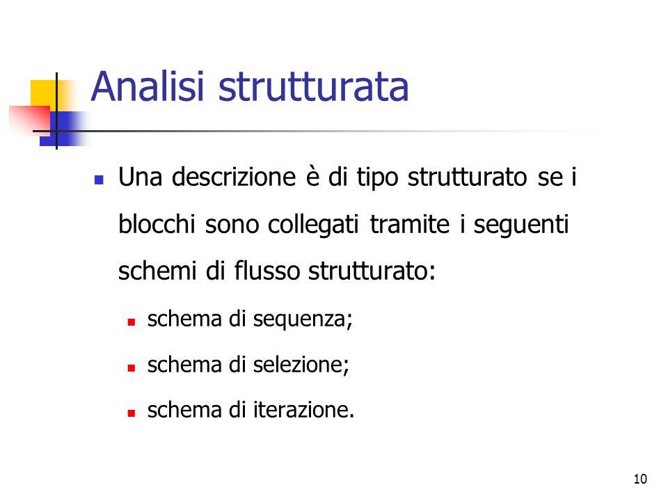 10 Analisi strutturata Una descrizione è di tipo strutturato se i blocchi sono collegati tramite i seguenti schemi di flusso strutturato: schema di se
