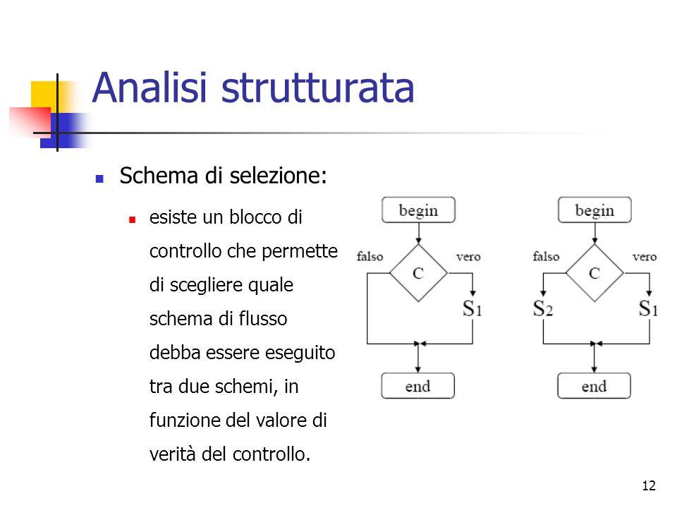 12 Analisi strutturata Schema di selezione: esiste un blocco di controllo che permette di scegliere quale schema di flusso debba essere eseguito tra d