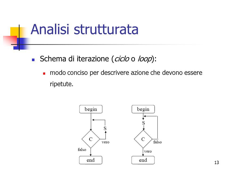 13 Analisi strutturata Schema di iterazione (ciclo o loop): modo conciso per descrivere azione che devono essere ripetute.