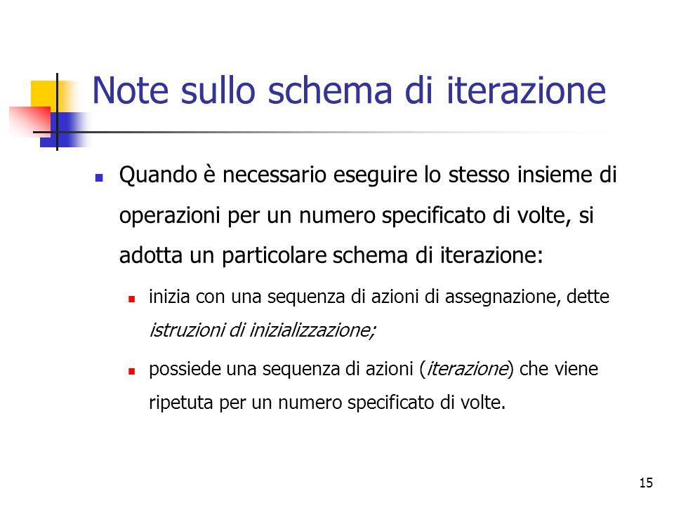 15 Note sullo schema di iterazione Quando è necessario eseguire lo stesso insieme di operazioni per un numero specificato di volte, si adotta un parti