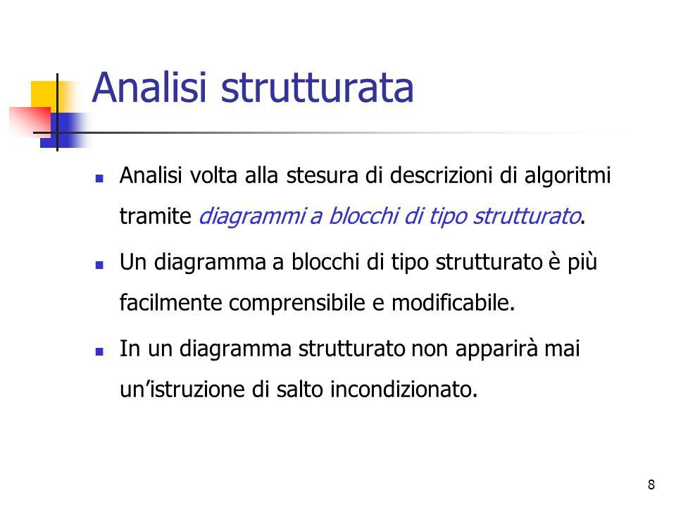 8 Analisi strutturata Analisi volta alla stesura di descrizioni di algoritmi tramite diagrammi a blocchi di tipo strutturato. Un diagramma a blocchi d