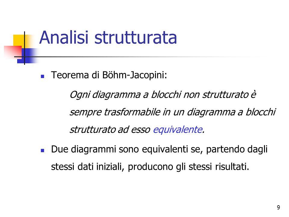 10 Analisi strutturata Una descrizione è di tipo strutturato se i blocchi sono collegati tramite i seguenti schemi di flusso strutturato: schema di sequenza; schema di selezione; schema di iterazione.