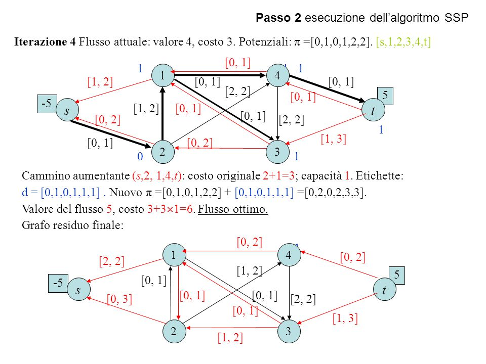 -5 5 Passo 2 esecuzione dell'algoritmo SSP Iterazione 4 Flusso attuale: valore 4, costo 3. Potenziali: π =[0,1,0,1,2,2]. [s,1,2,3,4,t] Cammino aumenta