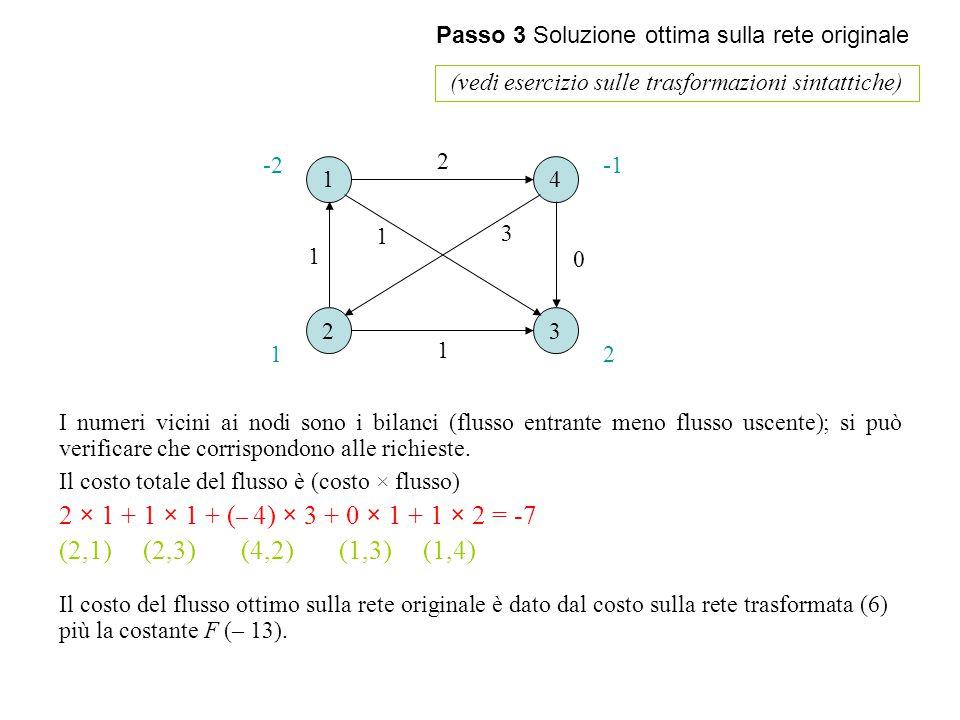 Passo 3 Soluzione ottima sulla rete originale (vedi esercizio sulle trasformazioni sintattiche) 1 23 4 1 1 0 1 3 2 12 -2 I numeri vicini ai nodi sono i bilanci (flusso entrante meno flusso uscente); si può verificare che corrispondono alle richieste.