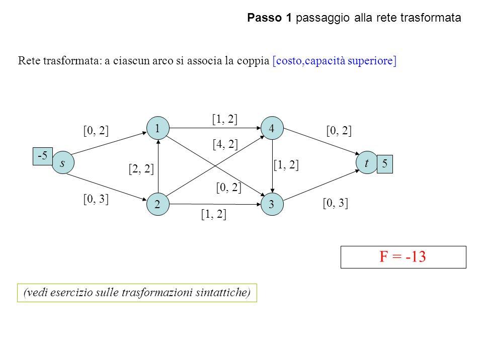 Passo 1 passaggio alla rete trasformata 1 23 4 [1, 2] [4, 2] Rete trasformata: a ciascun arco si associa la coppia [costo,capacità superiore] ts F = -13 -5 5 [0, 2] [0, 3] [0, 2] [2, 2] [1, 2] [0, 2] [0, 3] (vedi esercizio sulle trasformazioni sintattiche)