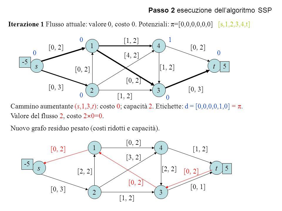 Passo 2 esecuzione dell'algoritmo SSP Cammino aumentante (s,1,3,t): costo 0; capacità 2. Etichette: d = [0,0,0,0,1,0] = π. Valore del flusso 2, costo