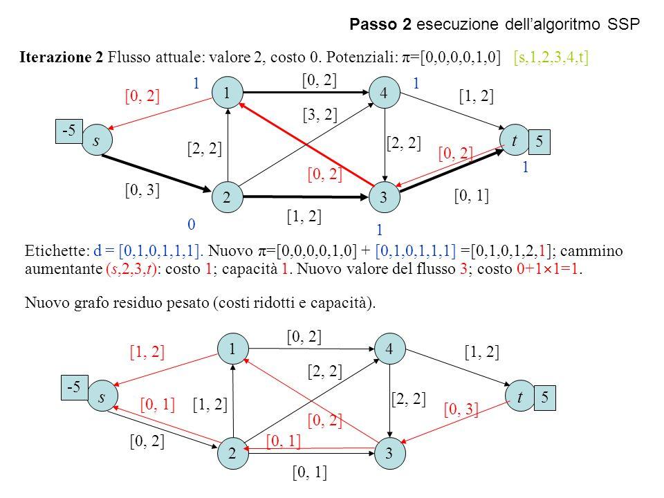 Passo 2 esecuzione dell'algoritmo SSP Iterazione 2 Flusso attuale: valore 2, costo 0. Potenziali: π=[0,0,0,0,1,0] [s,1,2,3,4,t] 1 23 4 [0, 2] [2, 2] [