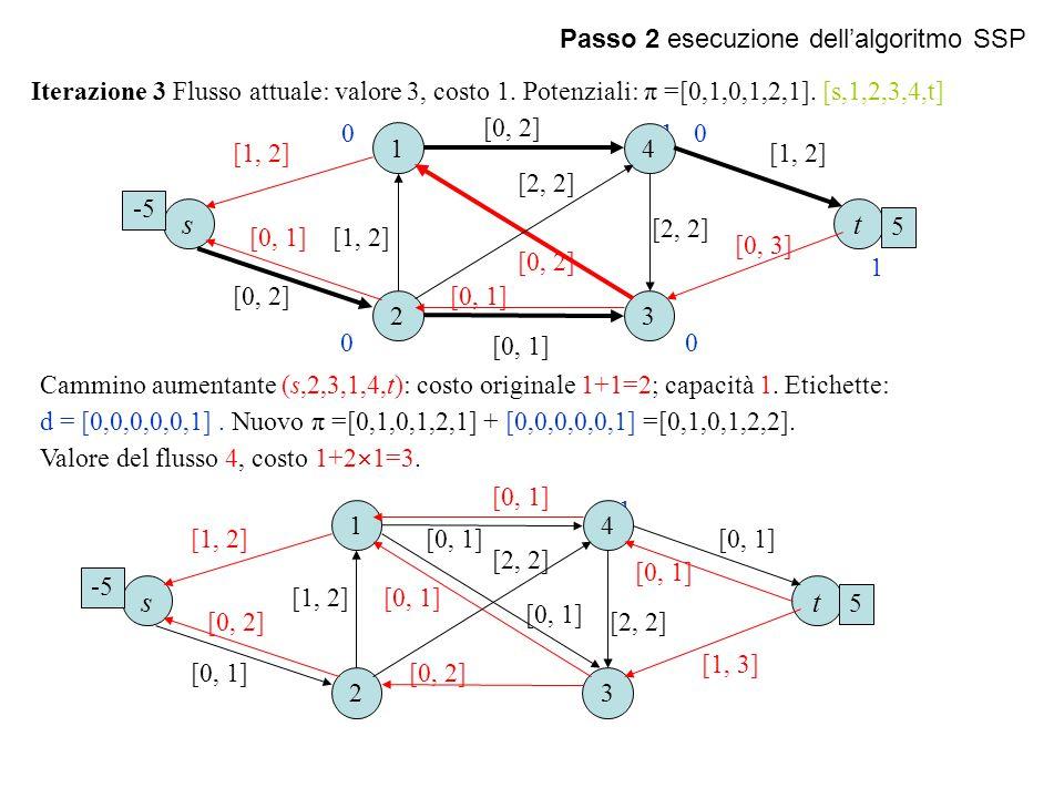 Passo 2 esecuzione dell'algoritmo SSP Iterazione 3 Flusso attuale: valore 3, costo 1. Potenziali: π =[0,1,0,1,2,1]. [s,1,2,3,4,t] 1 Cammino aumentante