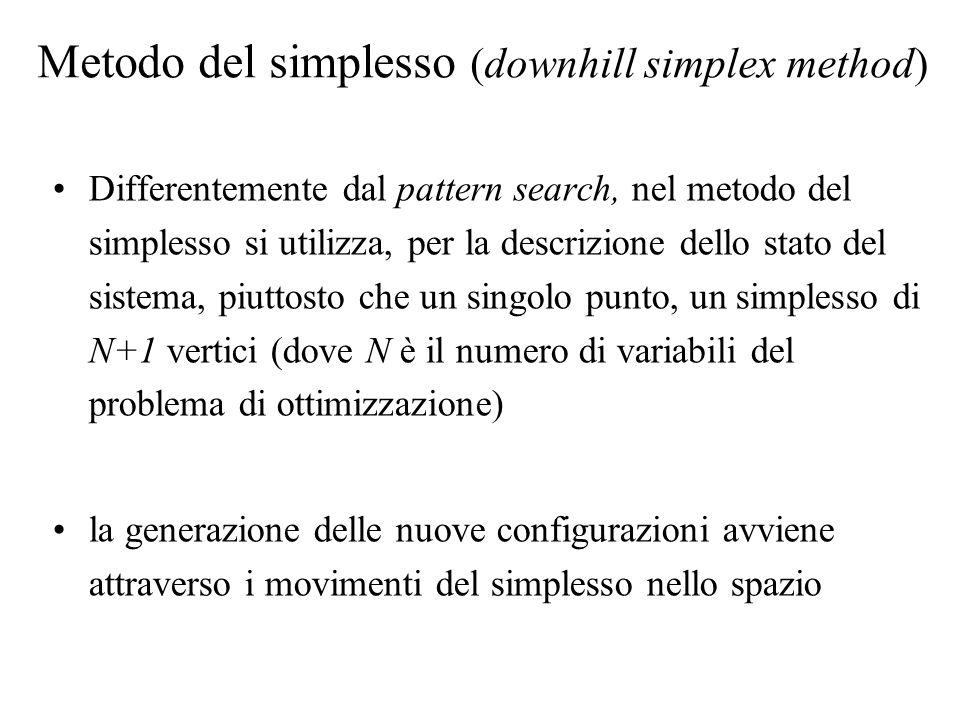 Metodo del simplesso (downhill simplex method) Differentemente dal pattern search, nel metodo del simplesso si utilizza, per la descrizione dello stato del sistema, piuttosto che un singolo punto, un simplesso di N+1 vertici (dove N è il numero di variabili del problema di ottimizzazione) la generazione delle nuove configurazioni avviene attraverso i movimenti del simplesso nello spazio