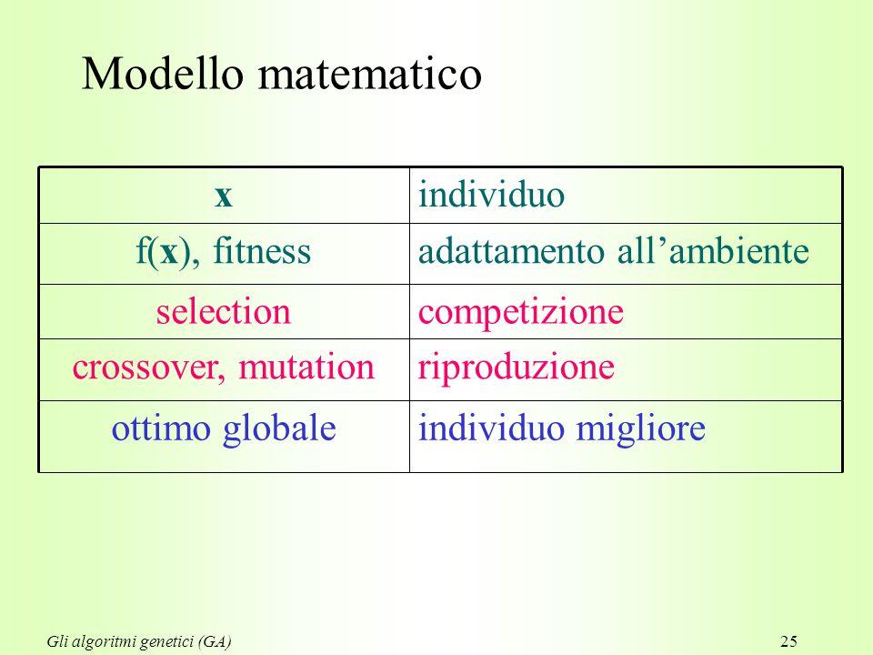 25 Modello matematico riproduzionecrossover, mutation individuo miglioreottimo globale competizioneselection adattamento all'ambientef(x), fitness individuox Gli algoritmi genetici (GA)