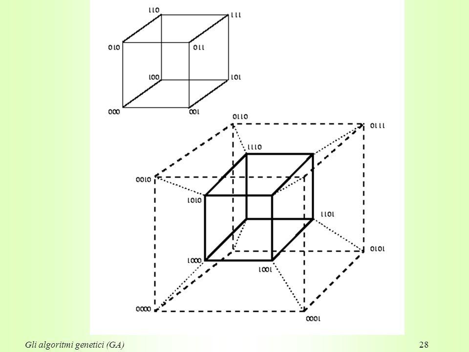 28Gli algoritmi genetici (GA)