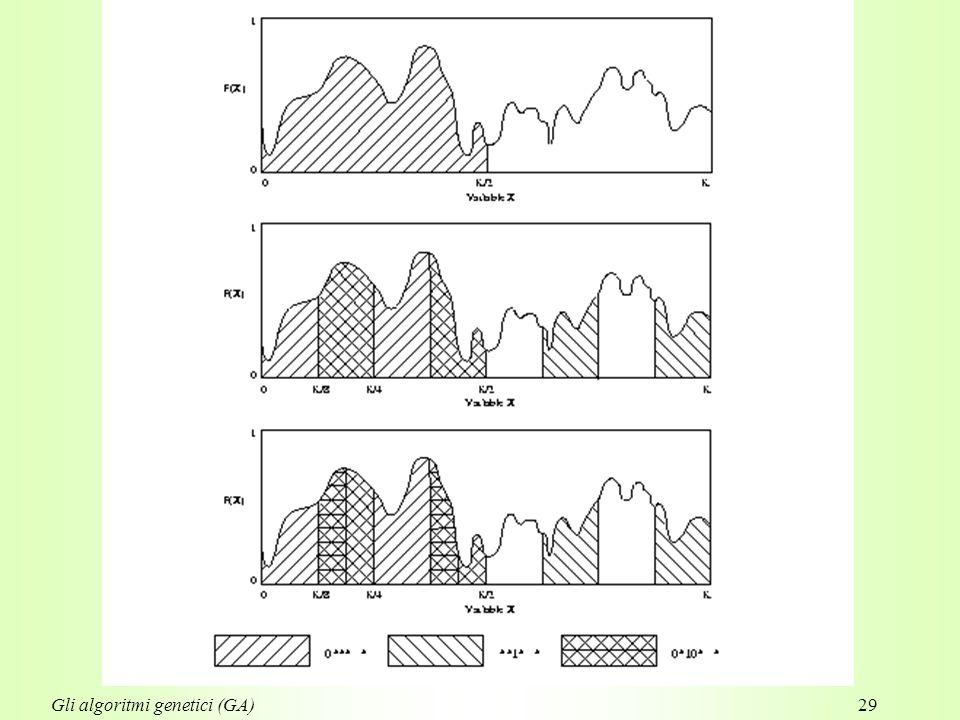 29Gli algoritmi genetici (GA)