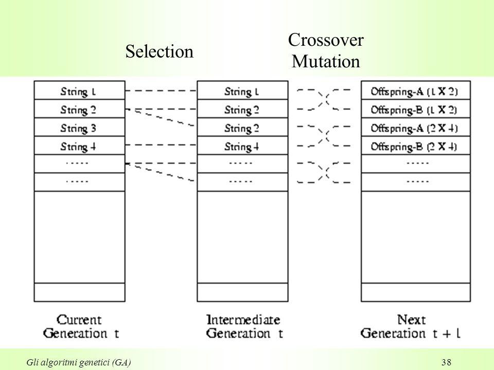 38 Selection Crossover Mutation Gli algoritmi genetici (GA)
