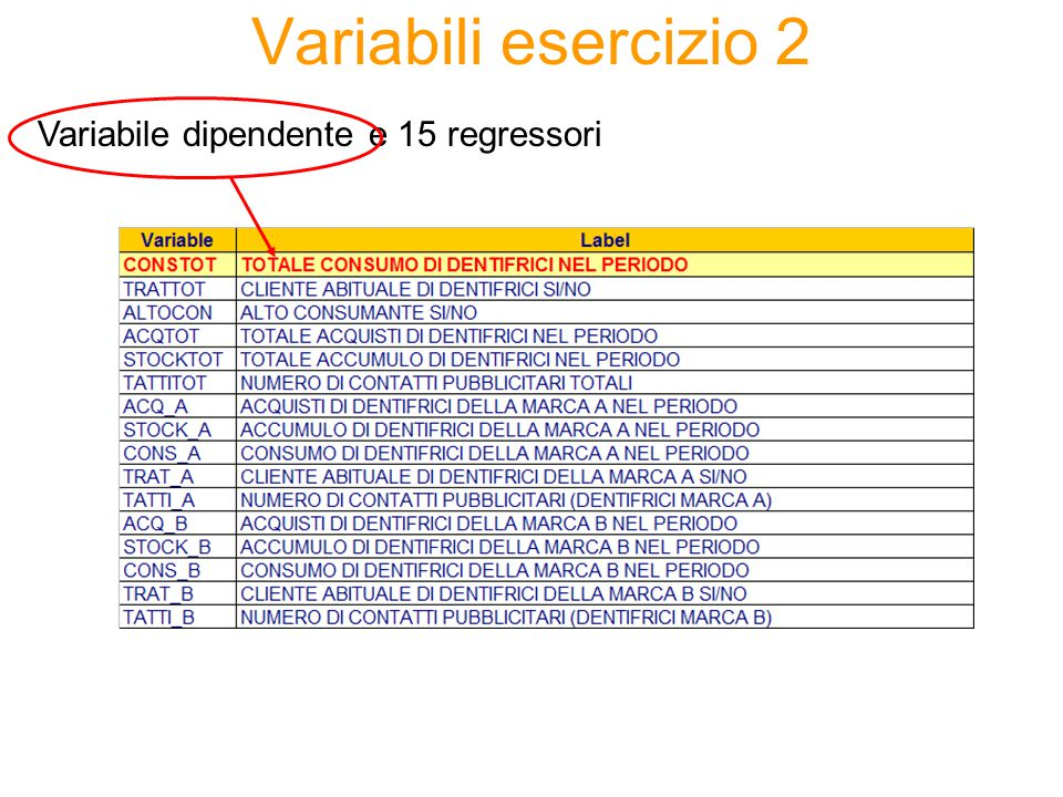 Variabili esercizio 2 Variabile dipendente e 15 regressori