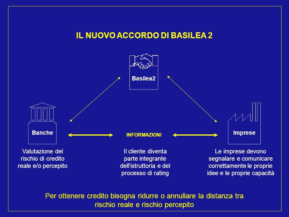 Imprese Le imprese devono fornire alla banca: ELEMENTI QUANTIFICABILI ELEMENTI NON QUANTIFICABILI TANGIBILI NON TANGIBILI - bilancio aziendale - centrale dei rischi - andamento del rapporto - assetto delle garanzie - marchi e brevetti - avviamento - assetto del settore - risorse umane TANGIBILI NON TANGIBILI - organizzazione - sistemi - processi - posizionamento e strategia - know how - potenziale di crescita Banche Raccolta dei dati all'interno del processo di rating Verifica dell'esistenza degli elementi indicati = Ricerca di una fattiva collaborazione con la controparte CONOSCENZA DEL CLIENTE DA PARTE DELLA BANCA
