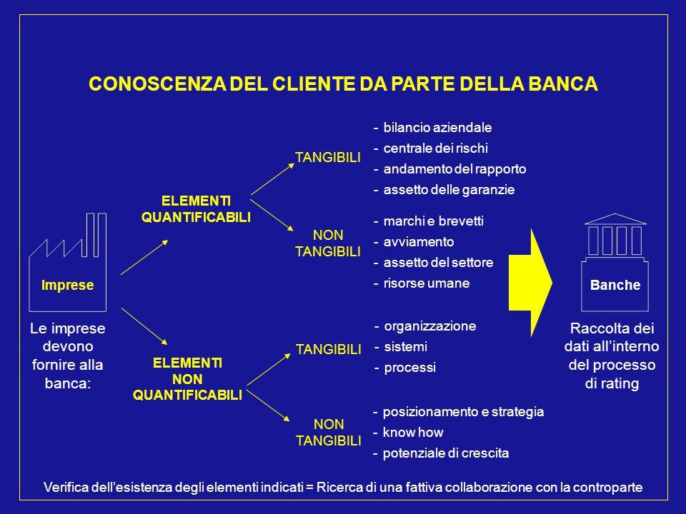 Imprese Le imprese devono fornire alla banca: ELEMENTI QUANTIFICABILI ELEMENTI NON QUANTIFICABILI TANGIBILI NON TANGIBILI - bilancio aziendale - centr