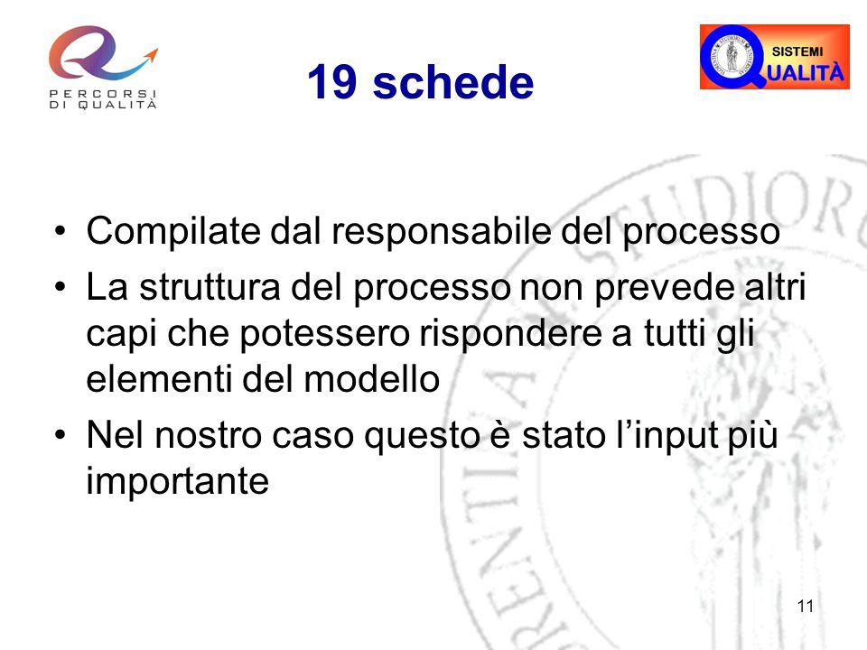 11 19 schede Compilate dal responsabile del processo La struttura del processo non prevede altri capi che potessero rispondere a tutti gli elementi del modello Nel nostro caso questo è stato l'input più importante