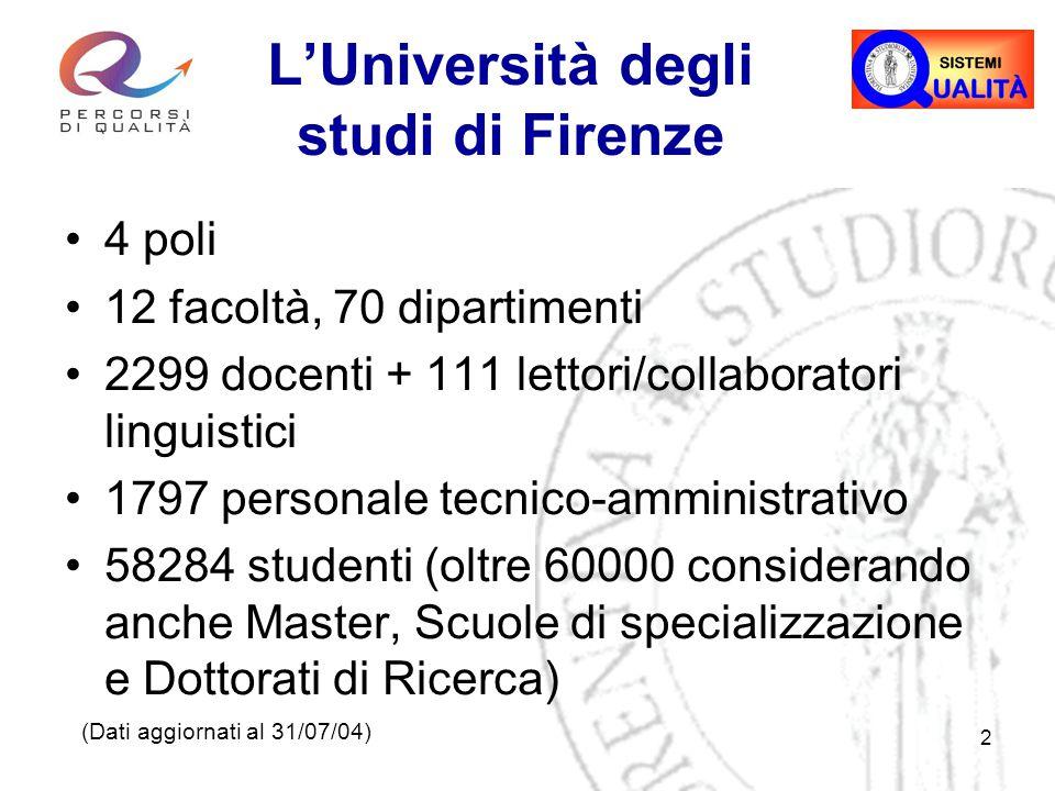 2 L'Università degli studi di Firenze 4 poli 12 facoltà, 70 dipartimenti 2299 docenti + 111 lettori/collaboratori linguistici 1797 personale tecnico-amministrativo 58284 studenti (oltre 60000 considerando anche Master, Scuole di specializzazione e Dottorati di Ricerca) (Dati aggiornati al 31/07/04)