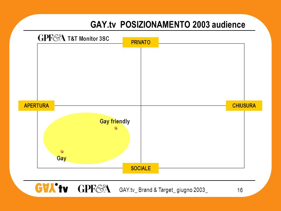 GAY.tv_ Brand & Target_ giugno 2003_ 16 GAY.tv POSIZIONAMENTO 2003 audience PRIVATO CHIUSURA SOCIALE APERTURA   Gay friendly Gay T&T Monitor 3SC