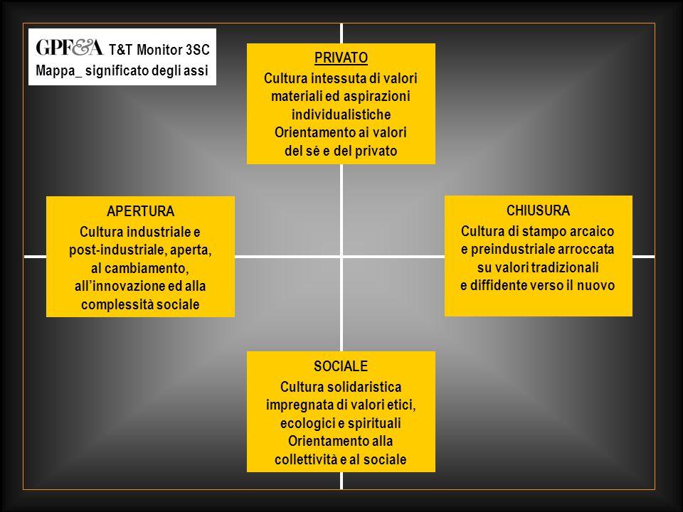 GAY.tv_ Brand & Target_ giugno 2003_ 27 PRIVATO Cultura intessuta di valori materiali ed aspirazioni individualistiche Orientamento ai valori del sé e del privato SOCIALE Cultura solidaristica impregnata di valori etici, ecologici e spirituali Orientamento alla collettività e al sociale APERTURA Cultura industriale e post-industriale, aperta, al cambiamento, all'innovazione ed alla complessità sociale CHIUSURA Cultura di stampo arcaico e preindustriale arroccata su valori tradizionali e diffidente verso il nuovo T&T Monitor 3SC Mappa_ significato degli assi