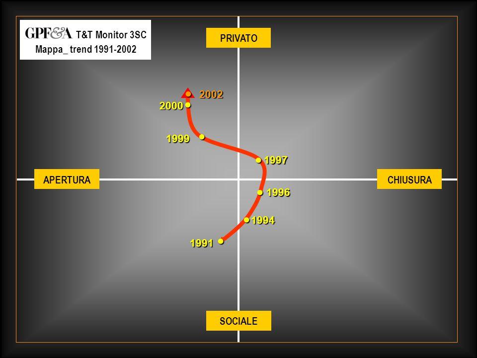 GAY.tv_ Brand & Target_ giugno 2003_ 28 1994 1991 1996 1997 1999 PRIVATO SOCIALE CHIUSURAAPERTURA 2000 2002 T&T Monitor 3SC Mappa_ trend 1991-2002