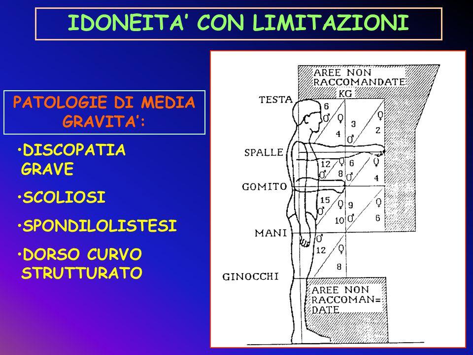 SPONDILOARTROPATIA DISCOPATIA LIEVE DORSO CURVO LIEVE IN GIOVANI SOSPENDERE TEMPORANEAMENTE SONO CONSENTITE LE STESSE CONDIZIONI RIPORTATE NELLA FIGURA RELATIVA ALLE PATOLOGIE DI MEDIA GRAVITA' DA SOTTOPORRE A TRATTAMENTO RIABILITATIVO IDONEITA' CON LIMITAZIONI PATOLOGIE DI MODERATA GRAVITA':