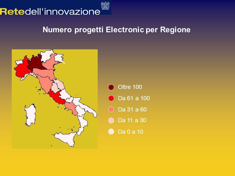 Numero progetti Electronic per Regione Da 61 a 100 Da 31 a 60 Da 11 a 30 Da 0 a 10 Oltre 100