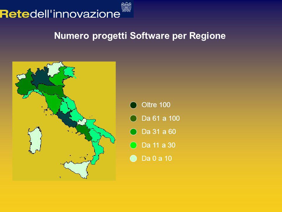 Numero progetti Software per Regione Oltre 100 Da 61 a 100 Da 31 a 60 Da 11 a 30 Da 0 a 10