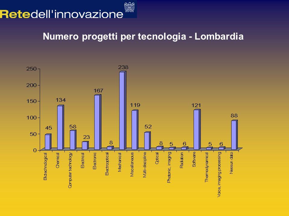 Numero progetti per tecnologia - Lombardia