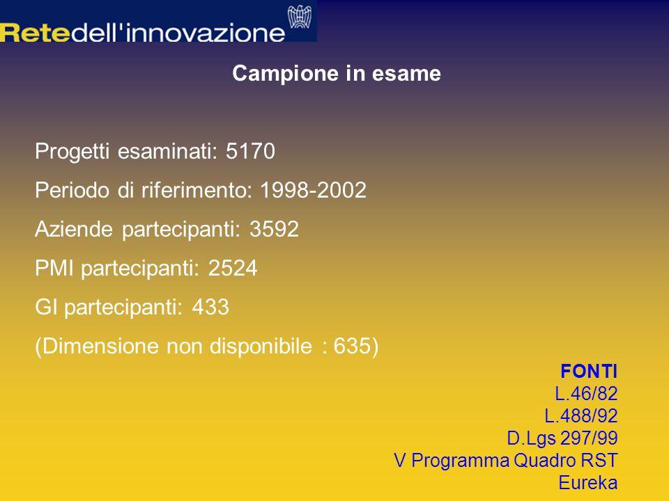 Campione in esame Progetti esaminati: 5170 Aziende partecipanti: 3592 PMI partecipanti: 2524 GI partecipanti: 433 (Dimensione non disponibile : 635) FONTI L.46/82 L.488/92 D.Lgs 297/99 V Programma Quadro RST Eureka Periodo di riferimento: 1998-2002