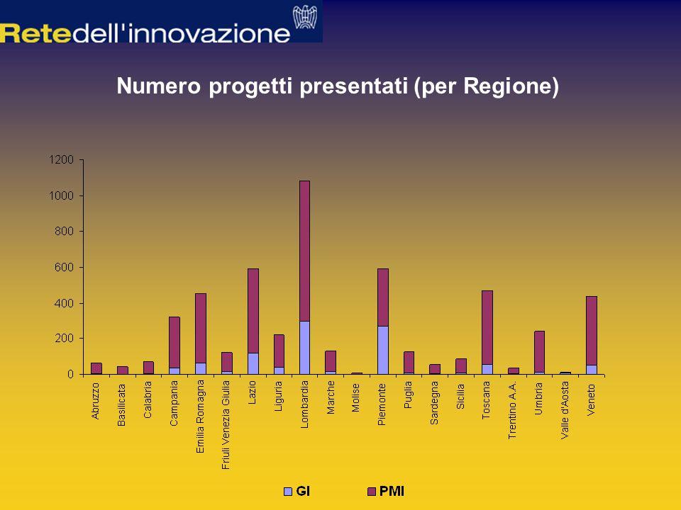 Numero progetti presentati (per Regione)