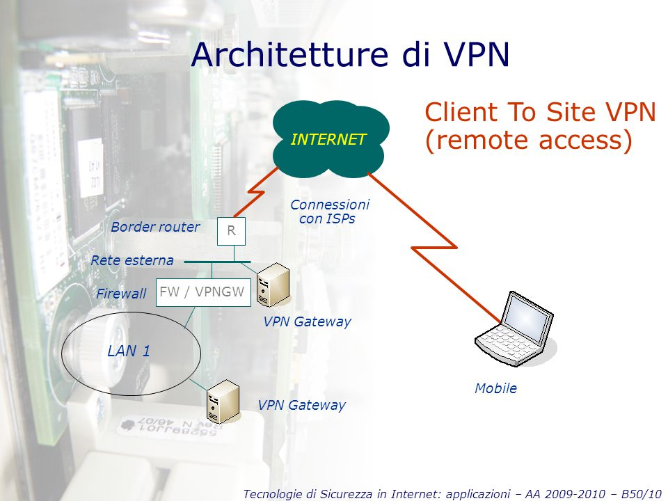 Tecnologie di Sicurezza in Internet: applicazioni – AA 2009-2010 – B50/10 Architetture di VPN INTERNET FW / VPNGW LAN 1 R Rete esterna Border router Connessioni con ISPs Firewall VPN Gateway Mobile Client To Site VPN (remote access) VPN Gateway
