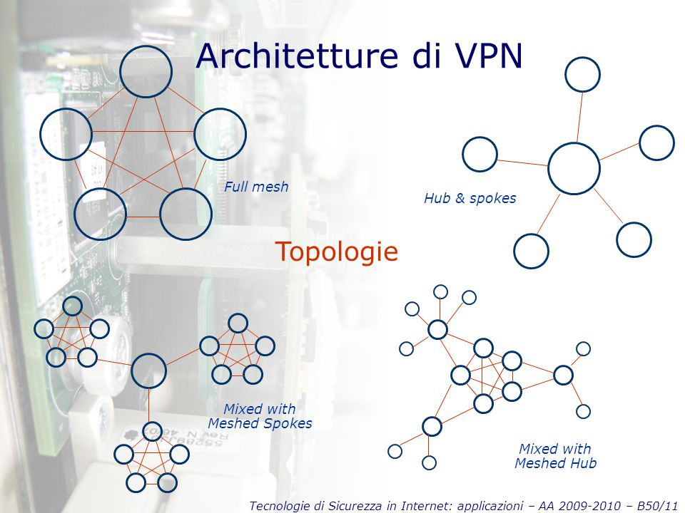 Tecnologie di Sicurezza in Internet: applicazioni – AA 2009-2010 – B50/11 Architetture di VPN Topologie Full mesh Hub & spokes Mixed with Meshed Spokes Mixed with Meshed Hub