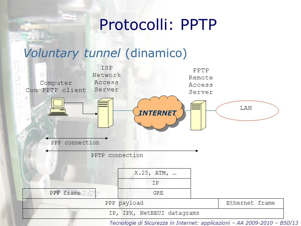 Tecnologie di Sicurezza in Internet: applicazioni – AA 2009-2010 – B50/13 Protocolli: PPTP Voluntary tunnel (dinamico) INTERNET PPTP connection PPP connection Computer Con PPTP client ISP Network Access Server PPTP Remote Access Server LAN IP, IPX, NetBEUI datagrams PPP payload GREPPP frame IP X.25, ATM, … Ethernet frame