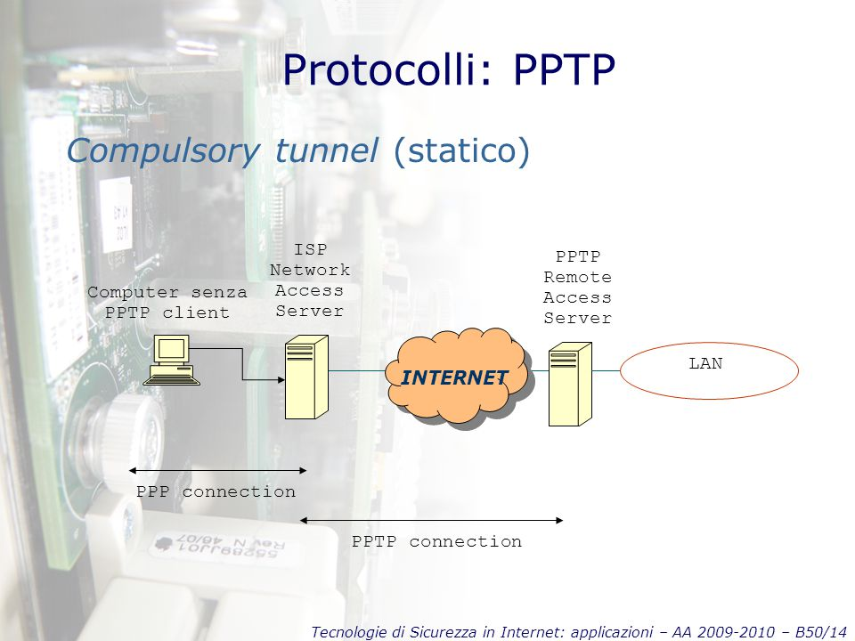 Tecnologie di Sicurezza in Internet: applicazioni – AA 2009-2010 – B50/14 Protocolli: PPTP Compulsory tunnel (statico) INTERNET PPTP connection PPP co