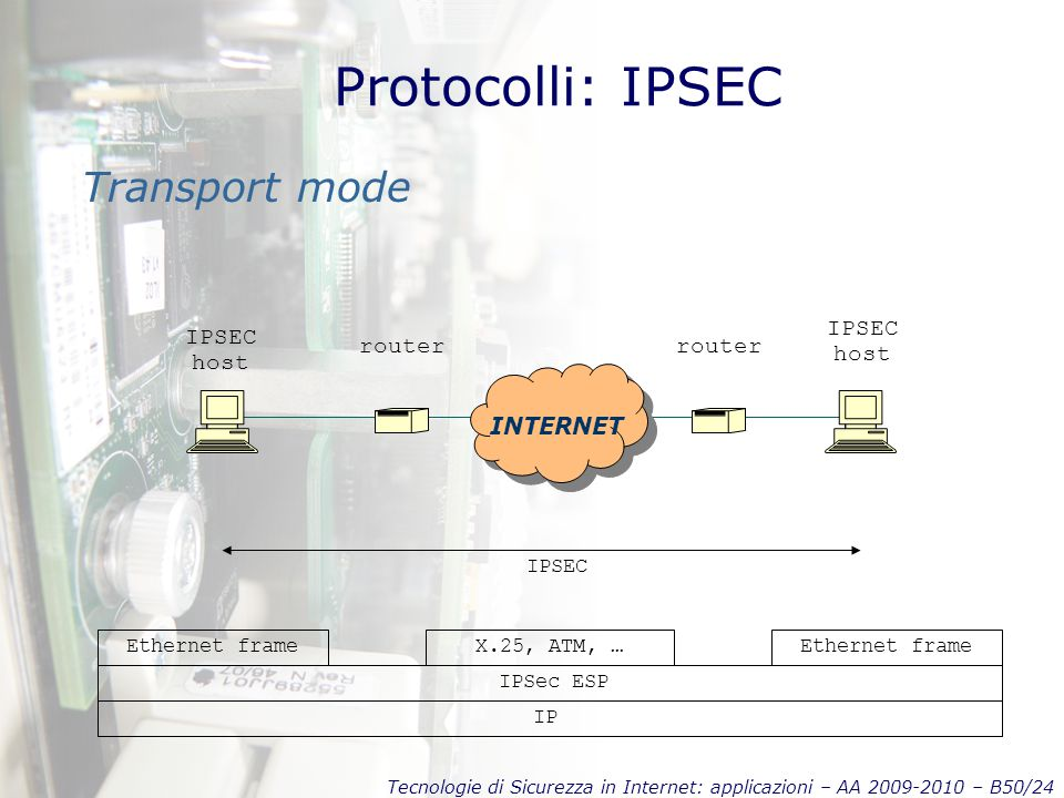 Tecnologie di Sicurezza in Internet: applicazioni – AA 2009-2010 – B50/24 Protocolli: IPSEC Transport mode INTERNET IPSEC host IP IPSec ESP X.25, ATM, …Ethernet frame IPSEC host Ethernet frame router