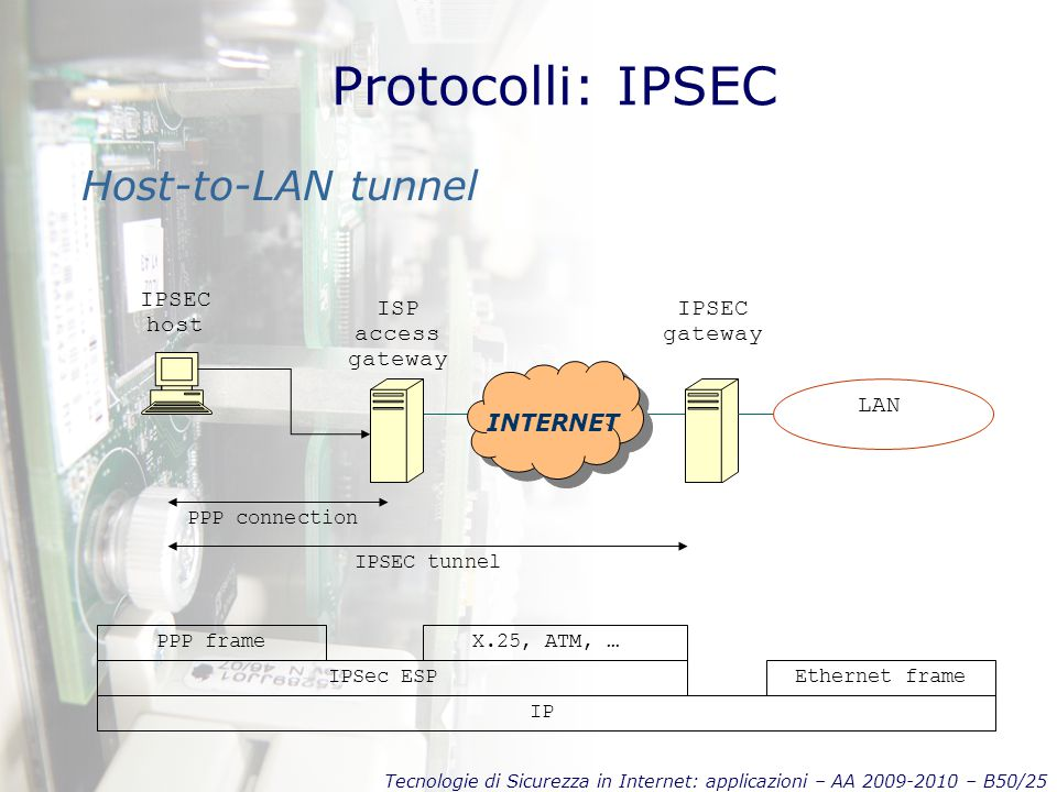 Tecnologie di Sicurezza in Internet: applicazioni – AA 2009-2010 – B50/25 Protocolli: IPSEC Host-to-LAN tunnel INTERNET IPSEC tunnel LAN IP IPSec ESP