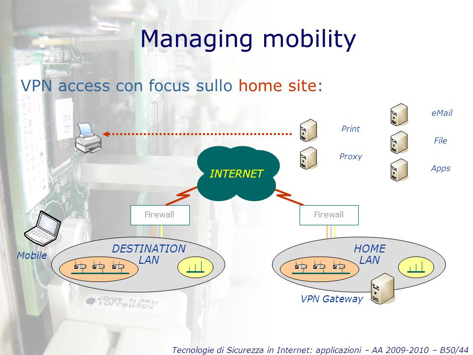 Tecnologie di Sicurezza in Internet: applicazioni – AA 2009-2010 – B50/44 Managing mobility VPN access con focus sullo home site: Firewall DESTINATION LAN VPN Gateway INTERNET Mobile Firewall HOME LAN eMail File Proxy Apps Print