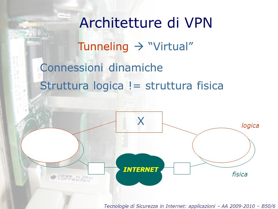 Tecnologie di Sicurezza in Internet: applicazioni – AA 2009-2010 – B50/6 Architetture di VPN Tunneling  Virtual Connessioni dinamiche Struttura logica != struttura fisica INTERNET fisica logica X