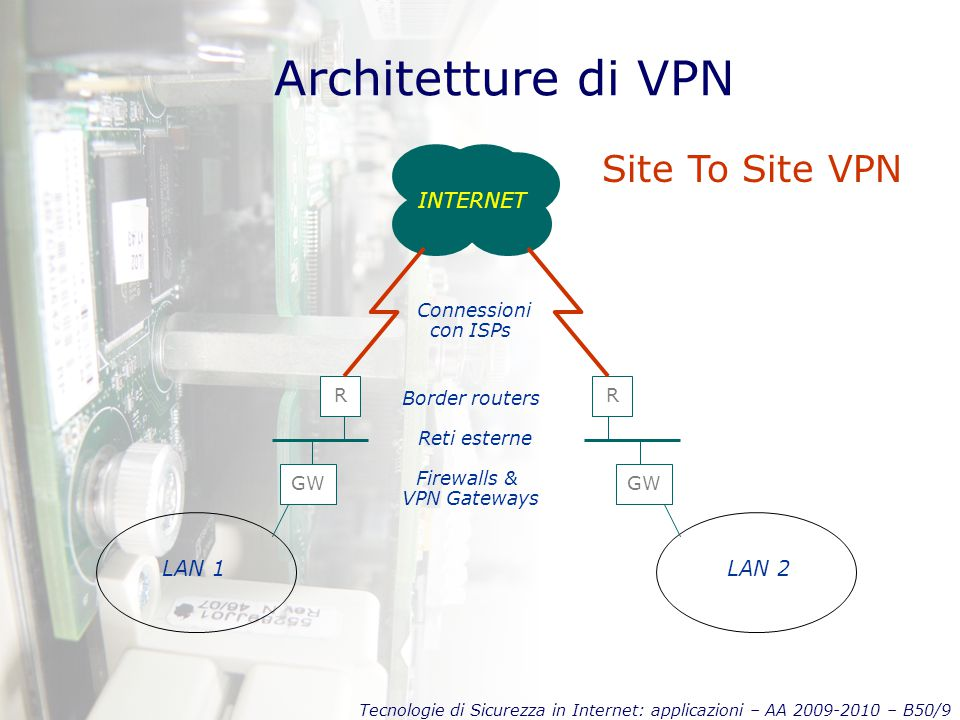 Tecnologie di Sicurezza in Internet: applicazioni – AA 2009-2010 – B50/9 Architetture di VPN INTERNET GW LAN 1 R Firewalls & VPN Gateways Reti esterne Border routers Connessioni con ISPs GW LAN 2 R Site To Site VPN