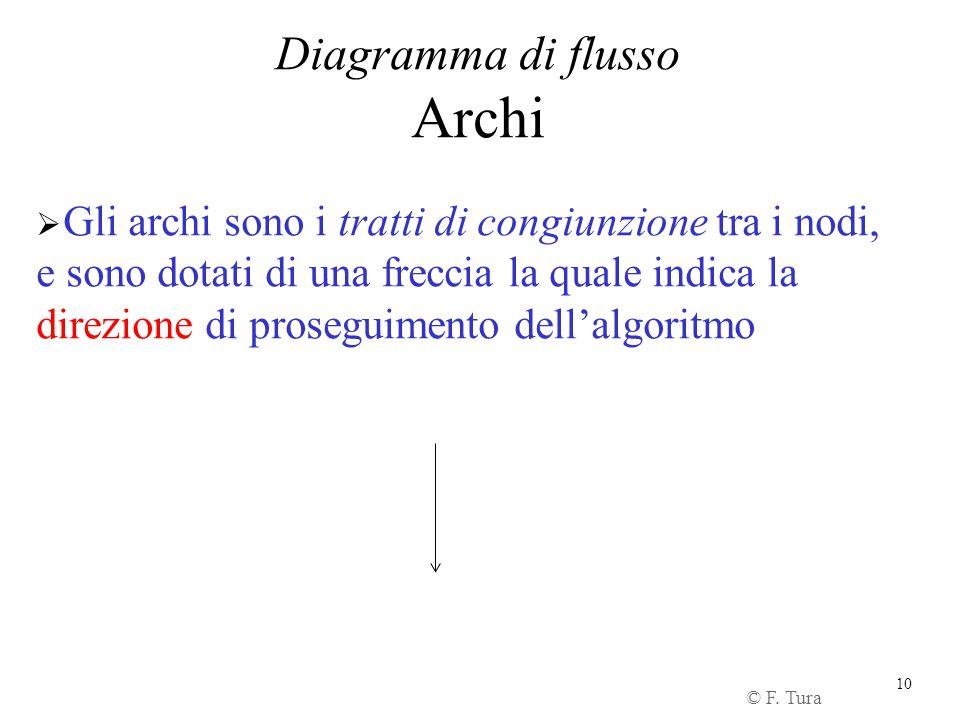 10 Diagramma di flusso Archi © F. Tura  Gli archi sono i tratti di congiunzione tra i nodi, e sono dotati di una freccia la quale indica la direzione