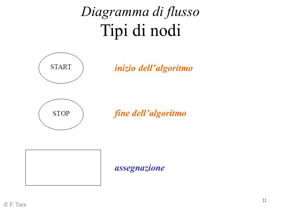 11 Diagramma di flusso Tipi di nodi © F. Tura inizio dell'algoritmo fine dell'algoritmo assegnazione START STOP