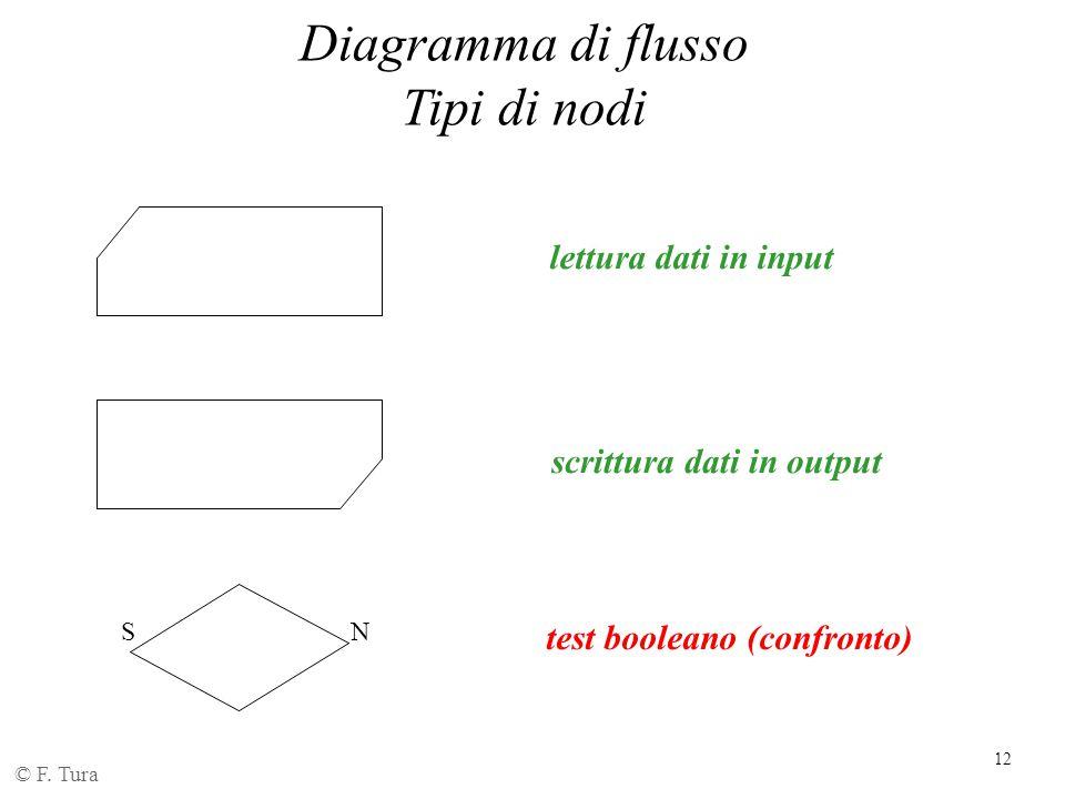12 Diagramma di flusso Tipi di nodi © F. Tura lettura dati in input scrittura dati in output test booleano (confronto) SN