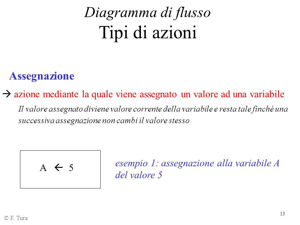 13 Diagramma di flusso Tipi di azioni © F. Tura A  5 Assegnazione  azione mediante la quale viene assegnato un valore ad una variabile Il valore ass