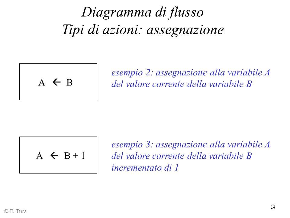 14 Diagramma di flusso Tipi di azioni: assegnazione © F. Tura A  B esempio 2: assegnazione alla variabile A del valore corrente della variabile B A 