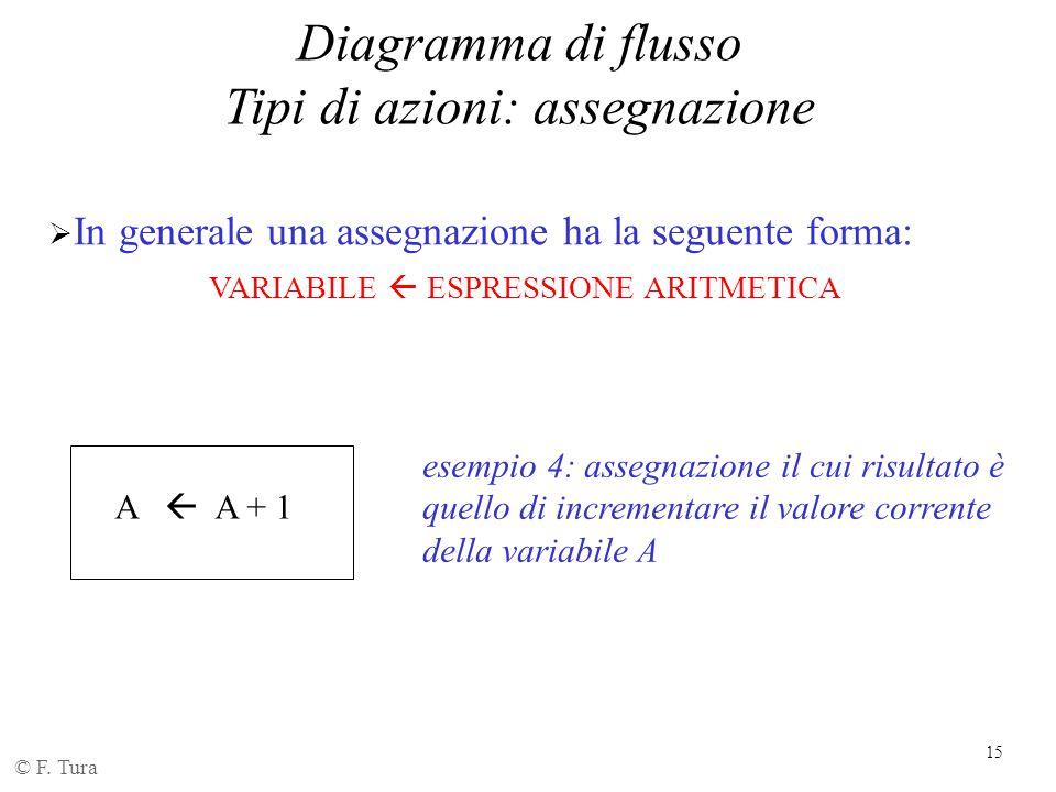 16 Diagramma di flusso Tipi di azioni © F.
