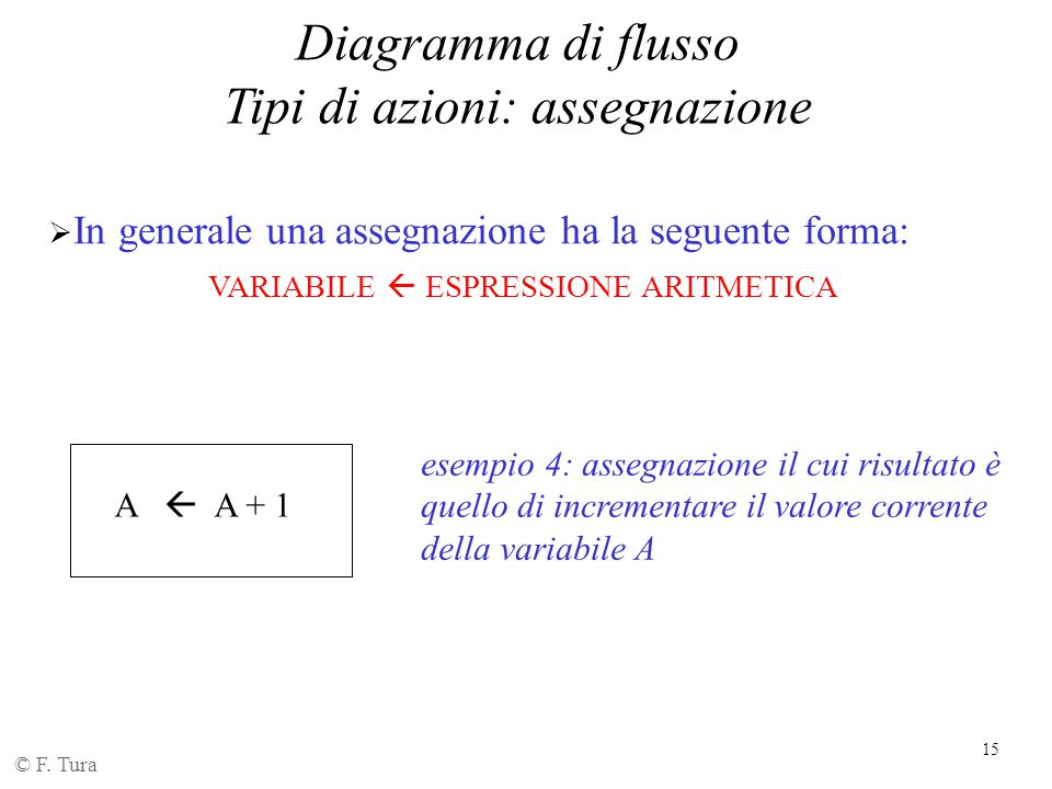 15 Diagramma di flusso Tipi di azioni: assegnazione © F. Tura A  A + 1  In generale una assegnazione ha la seguente forma: VARIABILE  ESPRESSIONE A