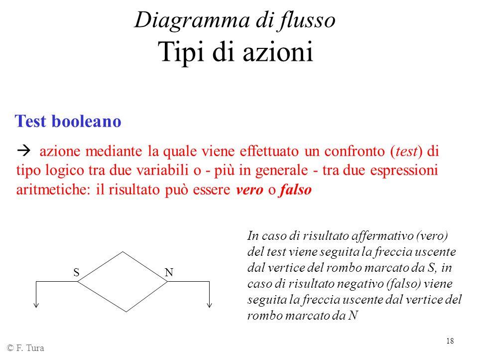 18 Diagramma di flusso Tipi di azioni © F. Tura Test booleano  azione mediante la quale viene effettuato un confronto (test) di tipo logico tra due v