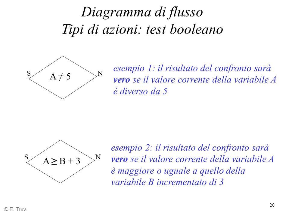 20 Diagramma di flusso Tipi di azioni: test booleano © F. Tura A ≠ 5 esempio 1: il risultato del confronto sarà vero se il valore corrente della varia